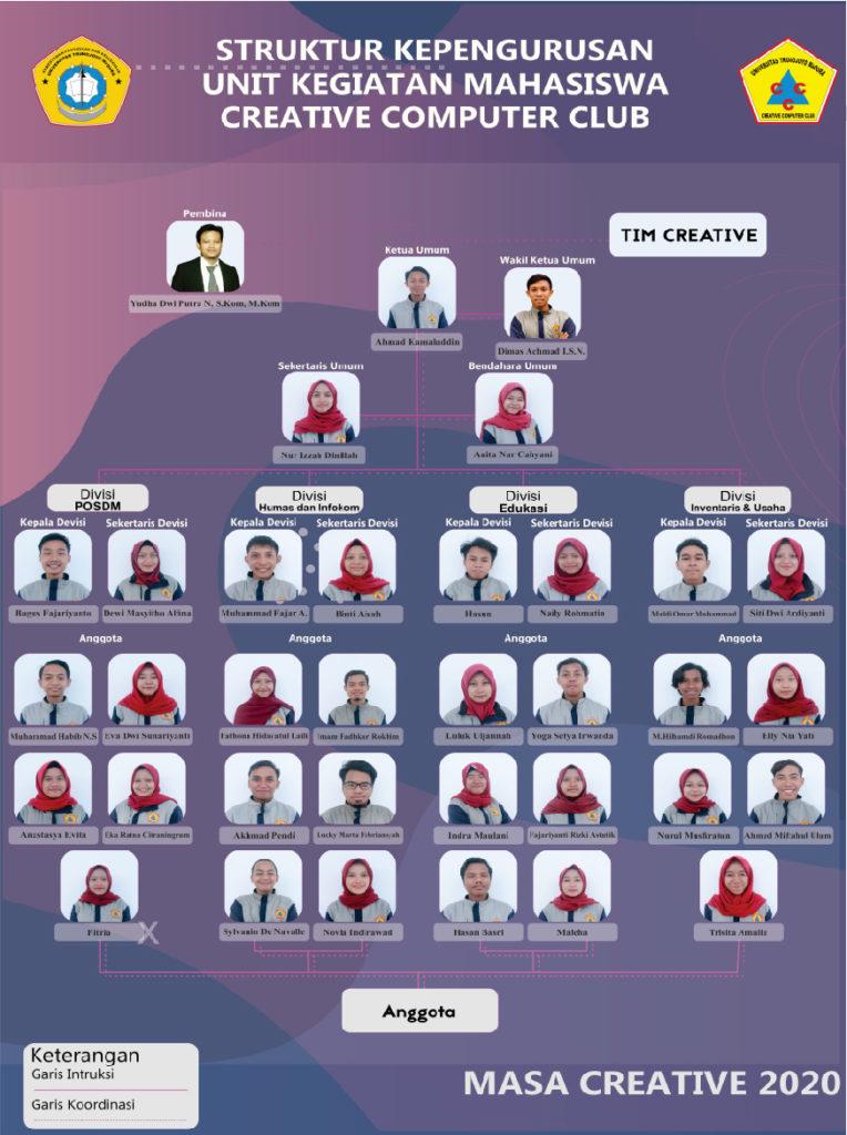 struktur kepengurusan UKM Triple-C 2020
